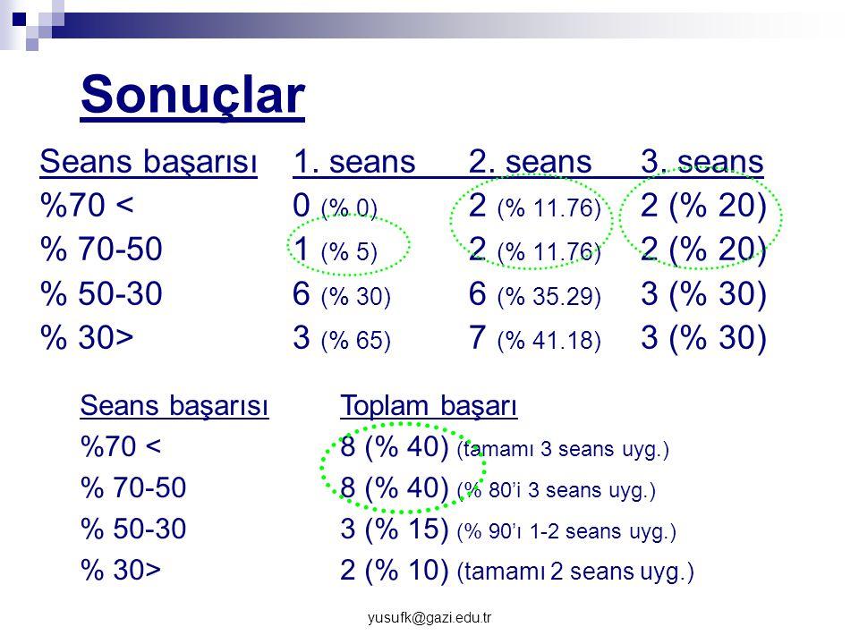 Sonuçlar Seans başarısı 1. seans 2. seans 3. seans