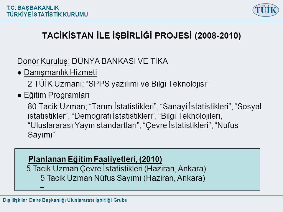 TACİKİSTAN İLE İŞBİRLİĞİ PROJESİ (2008-2010)
