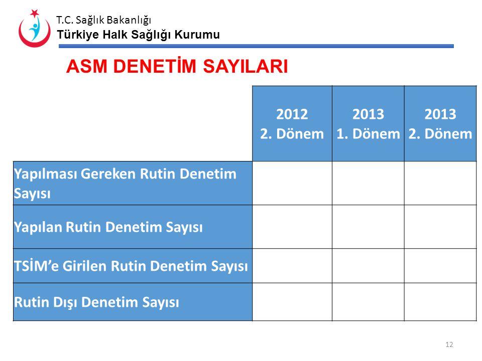 ASM DENETİM SAYILARI 2012 2. Dönem 2013 1. Dönem