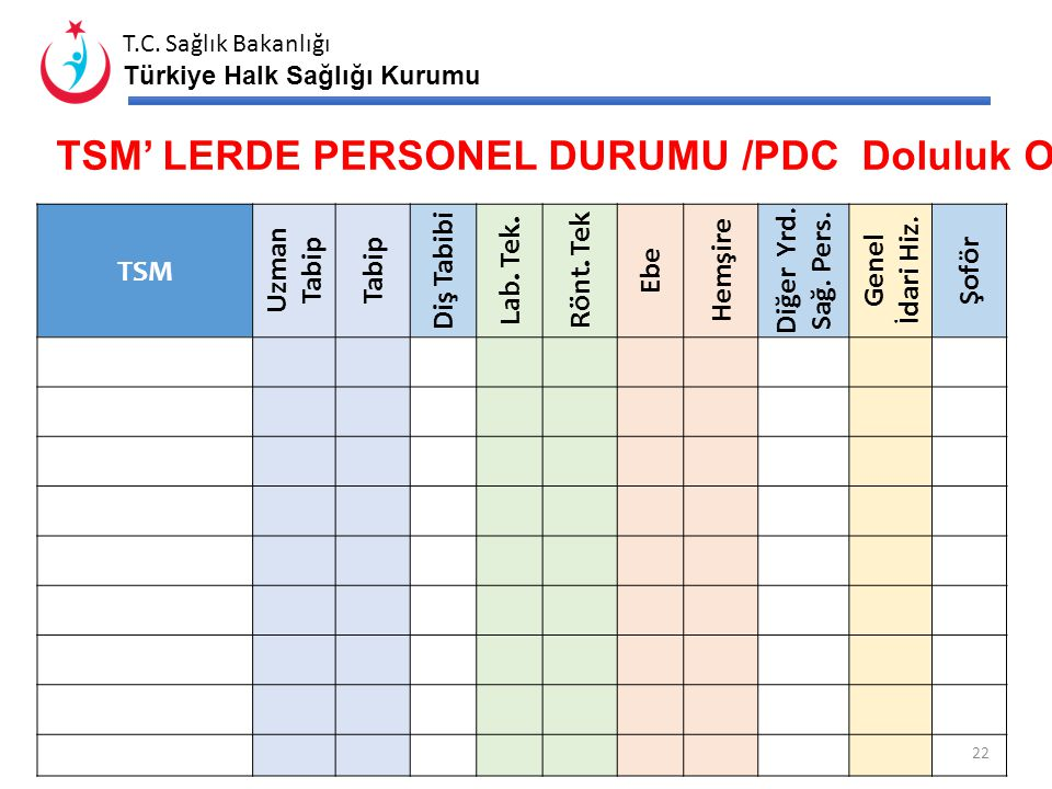 TSM' LERDE PERSONEL DURUMU /PDC Doluluk Oranı (%)