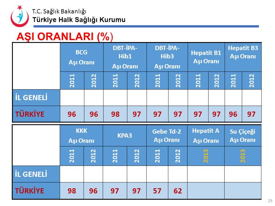 AŞI ORANLARI (%) İL GENELİ TÜRKİYE 96 98 97 İL GENELİ TÜRKİYE 98 96 97