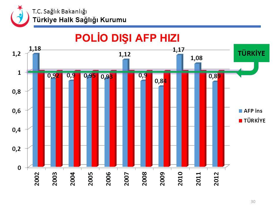 POLİO DIŞI AFP HIZI