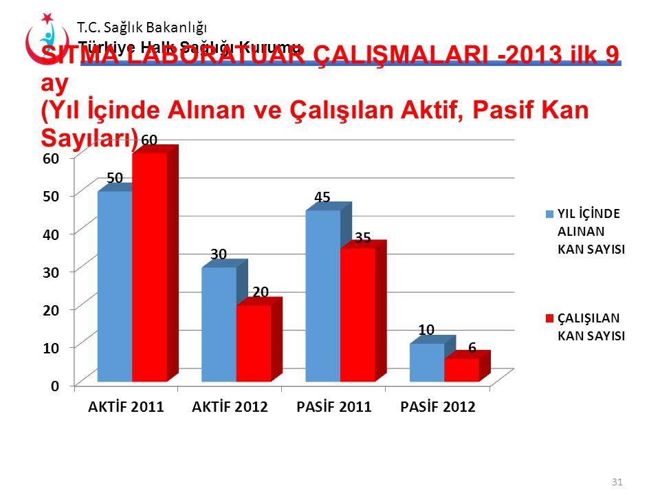 SITMA LABORATUAR ÇALIŞMALARI -2013 ilk 9 ay (Yıl İçinde Alınan ve Çalışılan Aktif, Pasif Kan Sayıları)