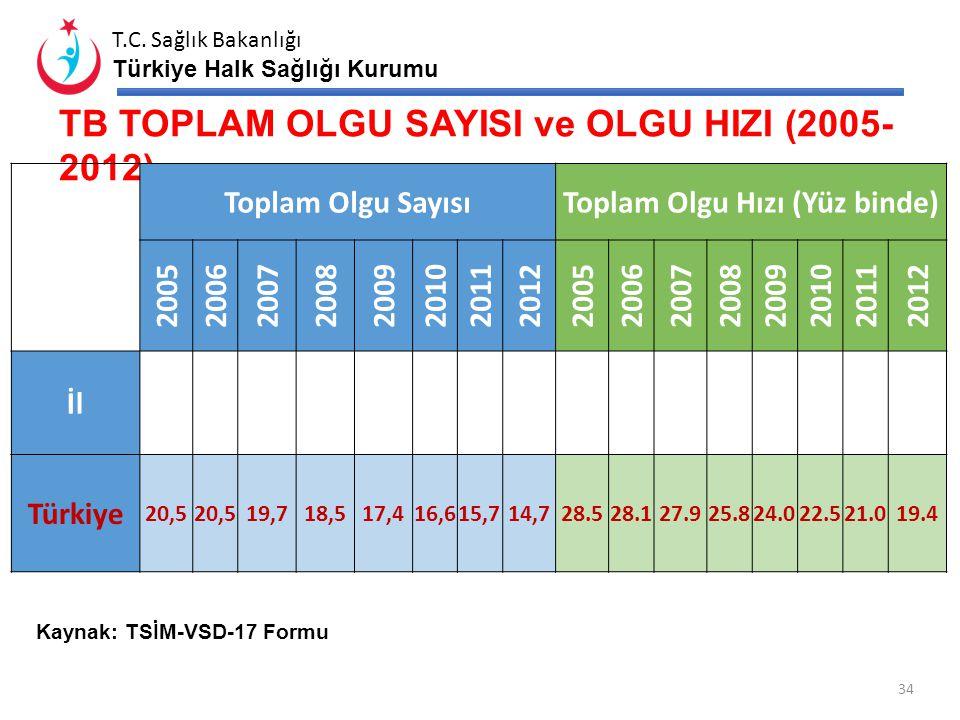 TB TOPLAM OLGU SAYISI ve OLGU HIZI (2005-2012)