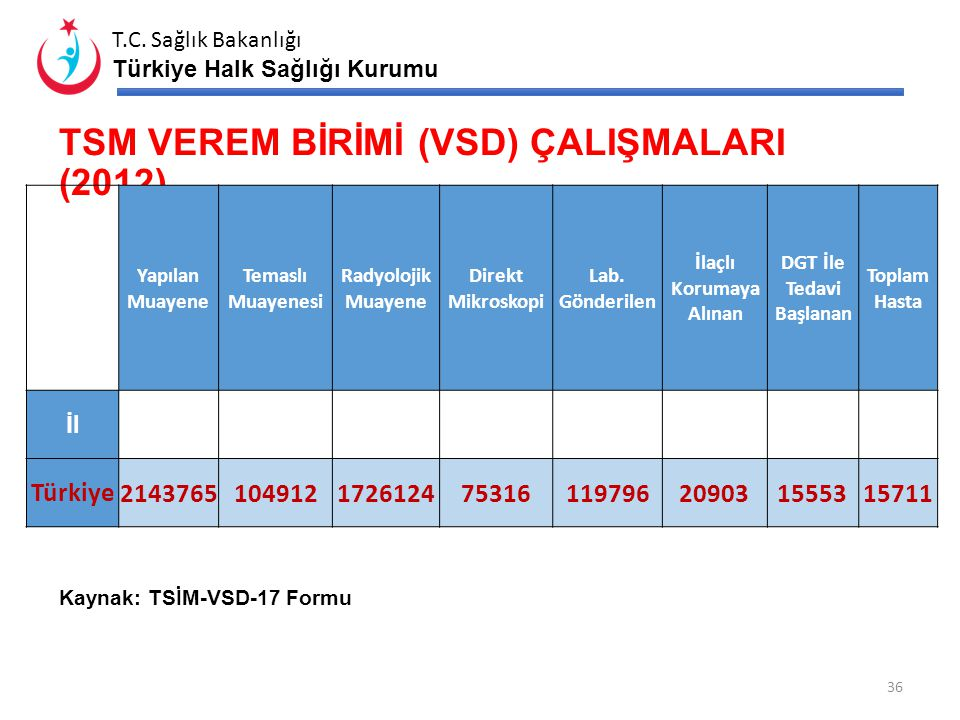 TSM VEREM BİRİMİ (VSD) ÇALIŞMALARI (2012)