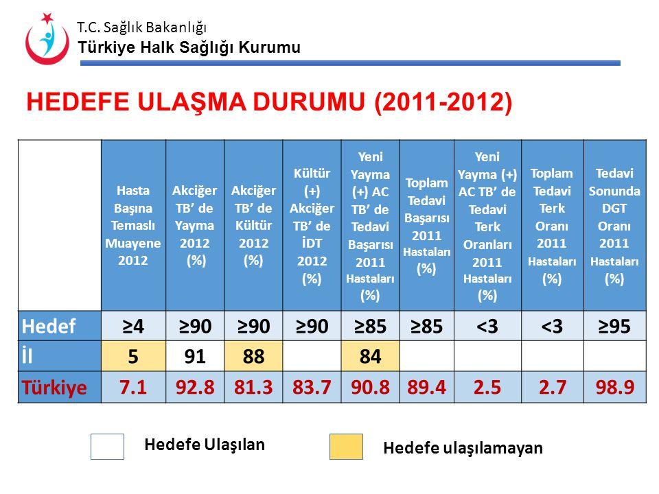 HEDEFE ULAŞMA DURUMU (2011-2012)