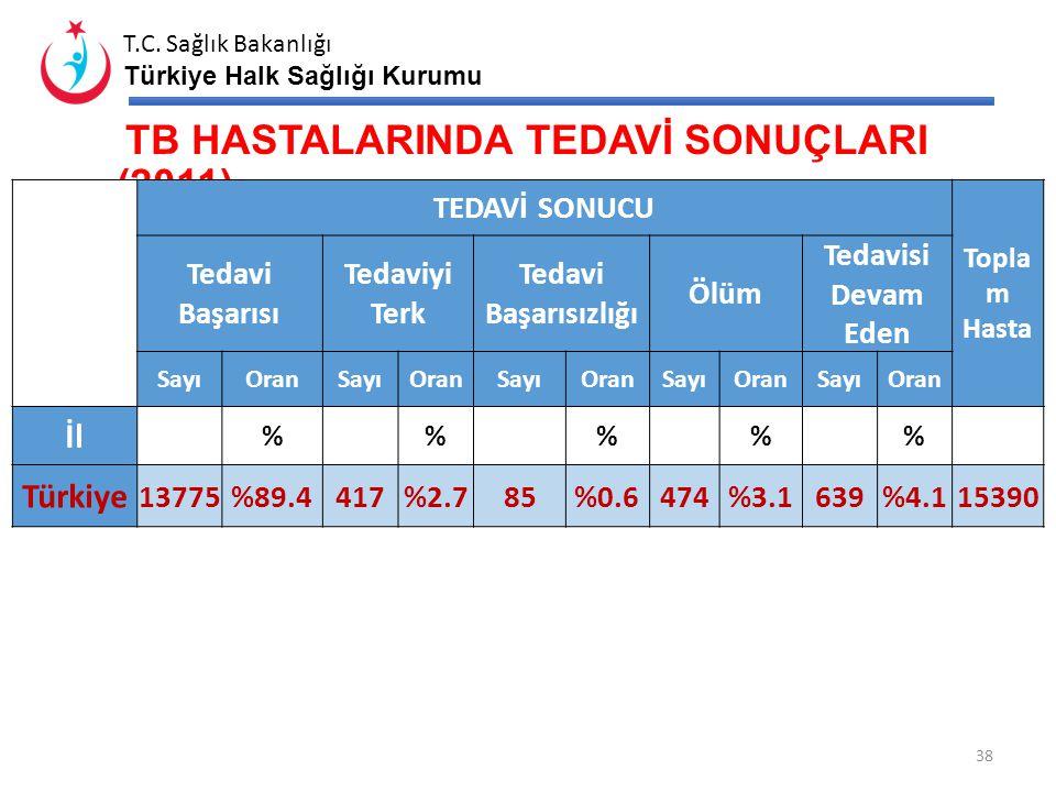 TB HASTALARINDA TEDAVİ SONUÇLARI (2011)