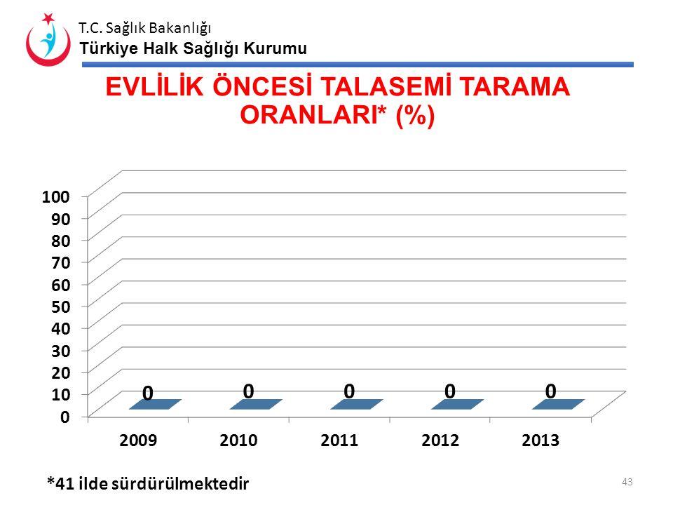 EVLİLİK ÖNCESİ TALASEMİ TARAMA ORANLARI* (%)