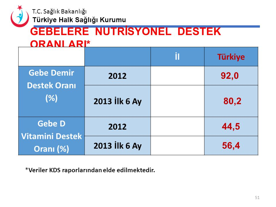 Gebe Demir Destek Oranı (%) Gebe D Vitamini Destek Oranı (%)