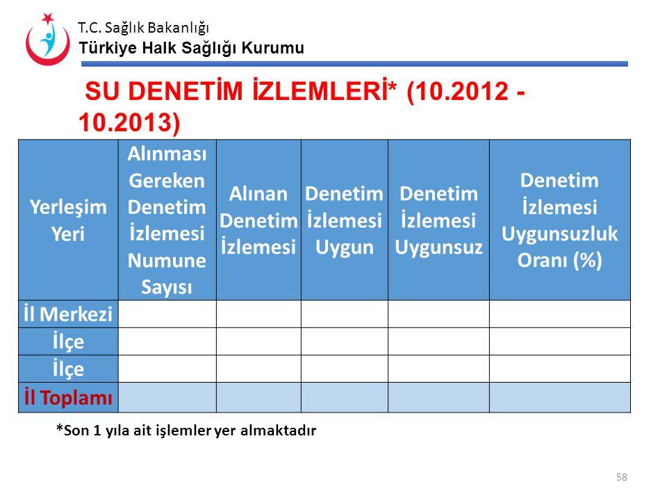 SU DENETİM İZLEMLERİ* (10.2012 -10.2013)