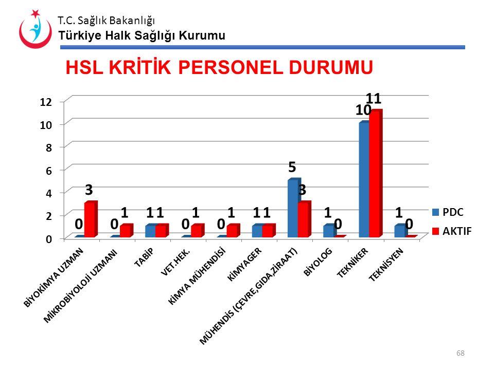 HSL KRİTİK PERSONEL DURUMU
