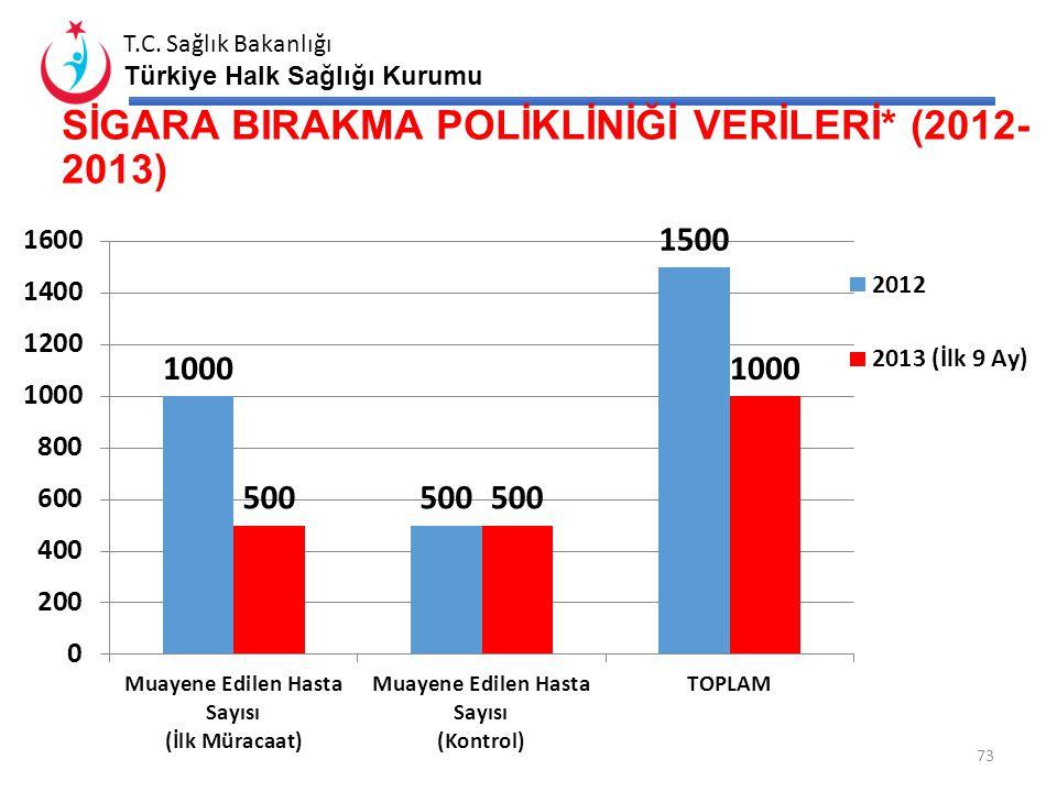 SİGARA BIRAKMA POLİKLİNİĞİ VERİLERİ* (2012-2013)