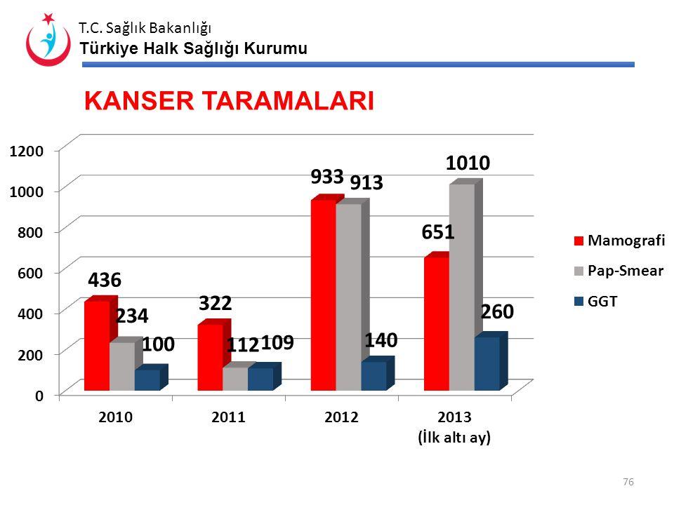 KANSER TARAMALARI KETEM tarafından belirtilen yıl içinde yapılan tarama sayıları