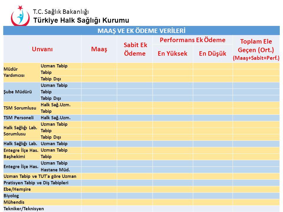 MAAŞ VE EK ÖDEME VERİLERİ Toplam Ele Geçen (Ort.) (Maaş+Sabit+Perf.)