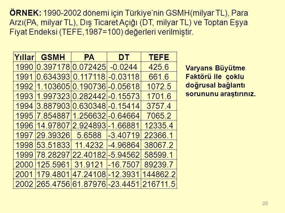 ÖRNEK: 1990-2002 dönemi için Türkiye'nin GSMH(milyar TL), Para Arzı(PA, milyar TL), Dış Ticaret Açığı (DT, milyar TL) ve Toptan Eşya Fiyat Endeksi (TEFE,1987=100) değerleri verilmiştir.