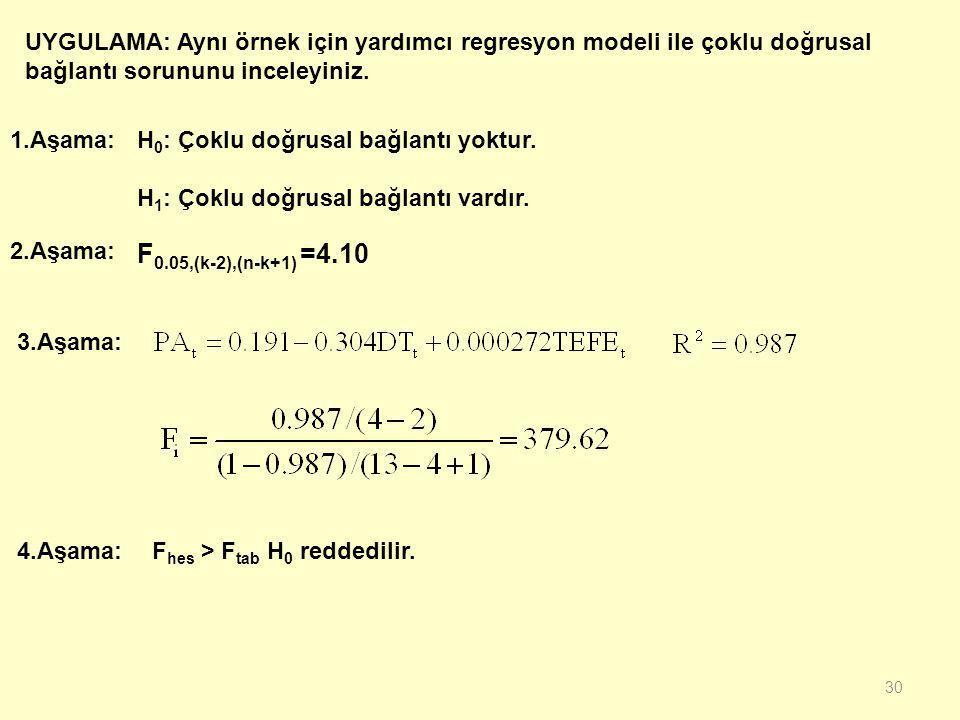 UYGULAMA: Aynı örnek için yardımcı regresyon modeli ile çoklu doğrusal bağlantı sorununu inceleyiniz.