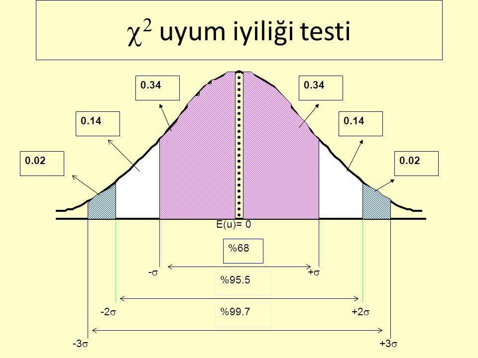 c2 uyum iyiliği testi 0.34 0.34 0.14 0.14 0.02 0.02 E(u)= 0 %68 -s +s