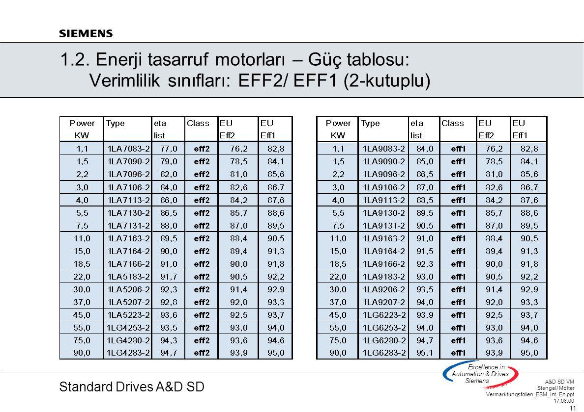 1. 2. Enerji tasarruf motorları – Güç tablosu: