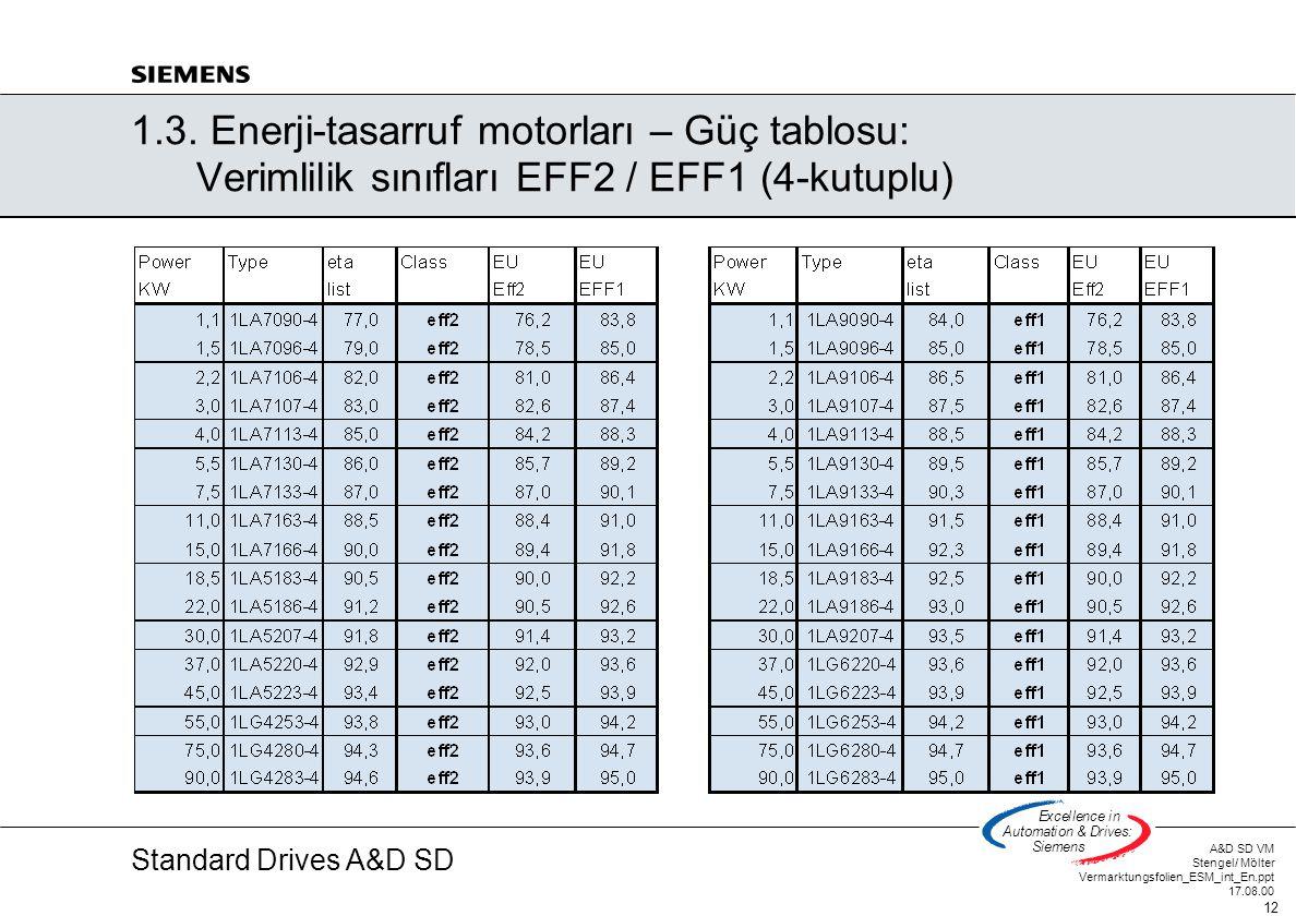 1. 3. Enerji-tasarruf motorları – Güç tablosu: