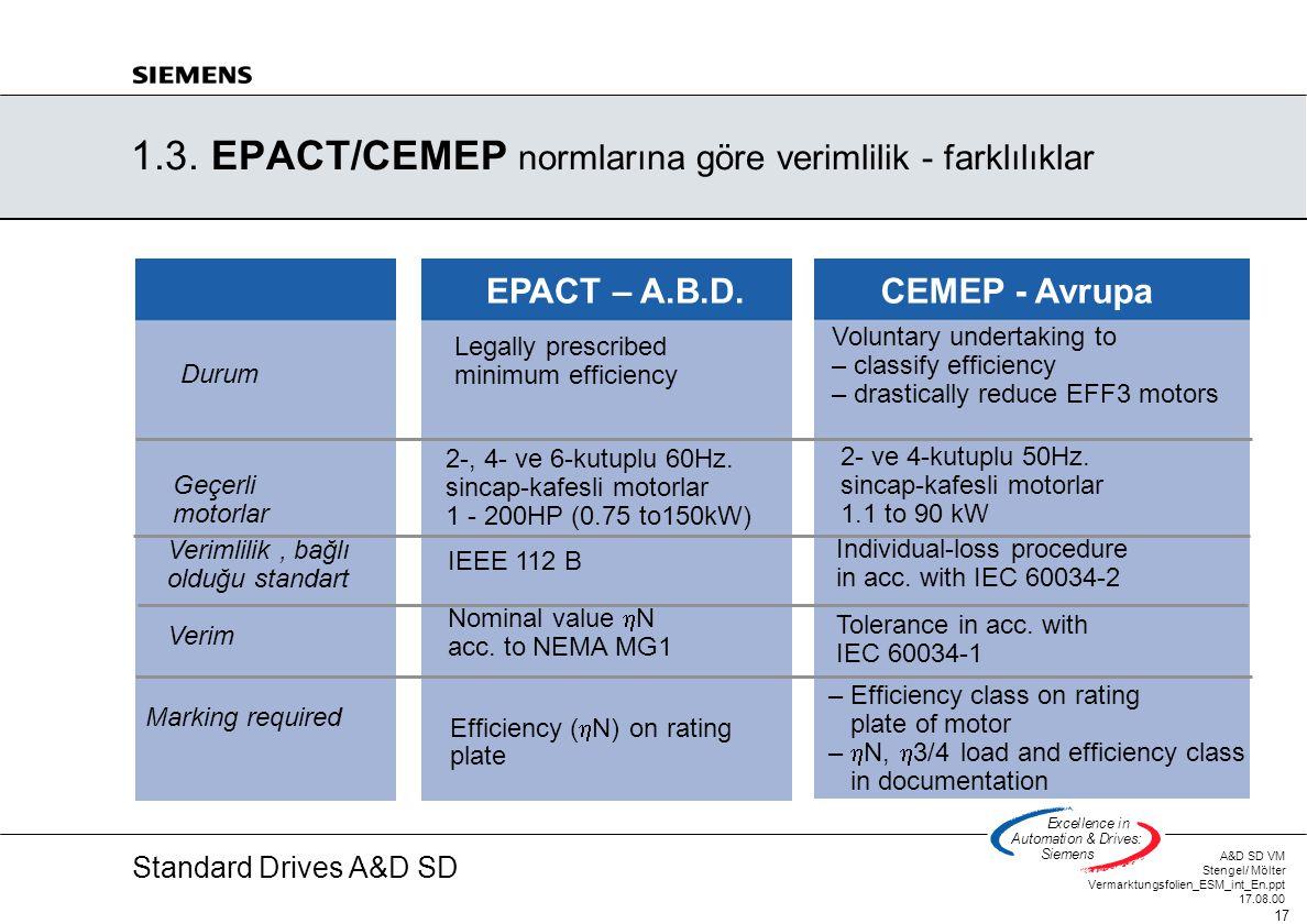 1.3. EPACT/CEMEP normlarına göre verimlilik - farklılıklar