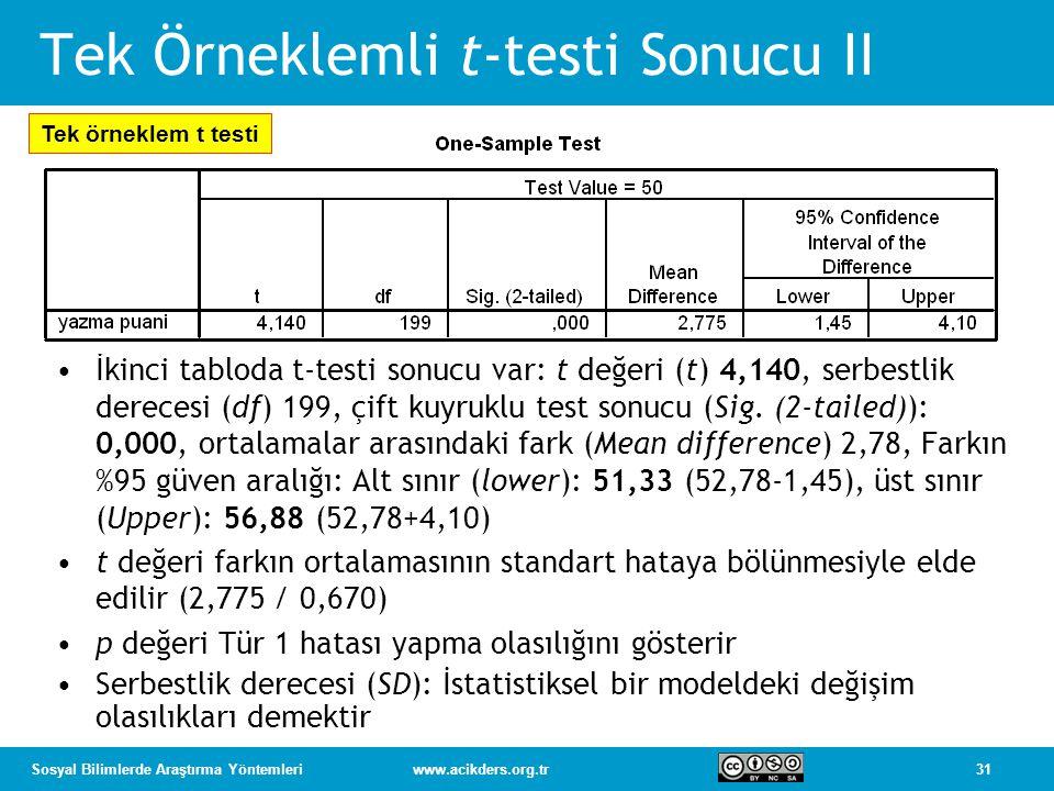 Tek Örneklemli t-testi Sonucu II