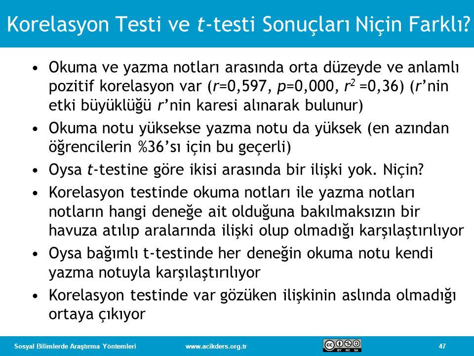 Korelasyon Testi ve t-testi Sonuçları Niçin Farklı