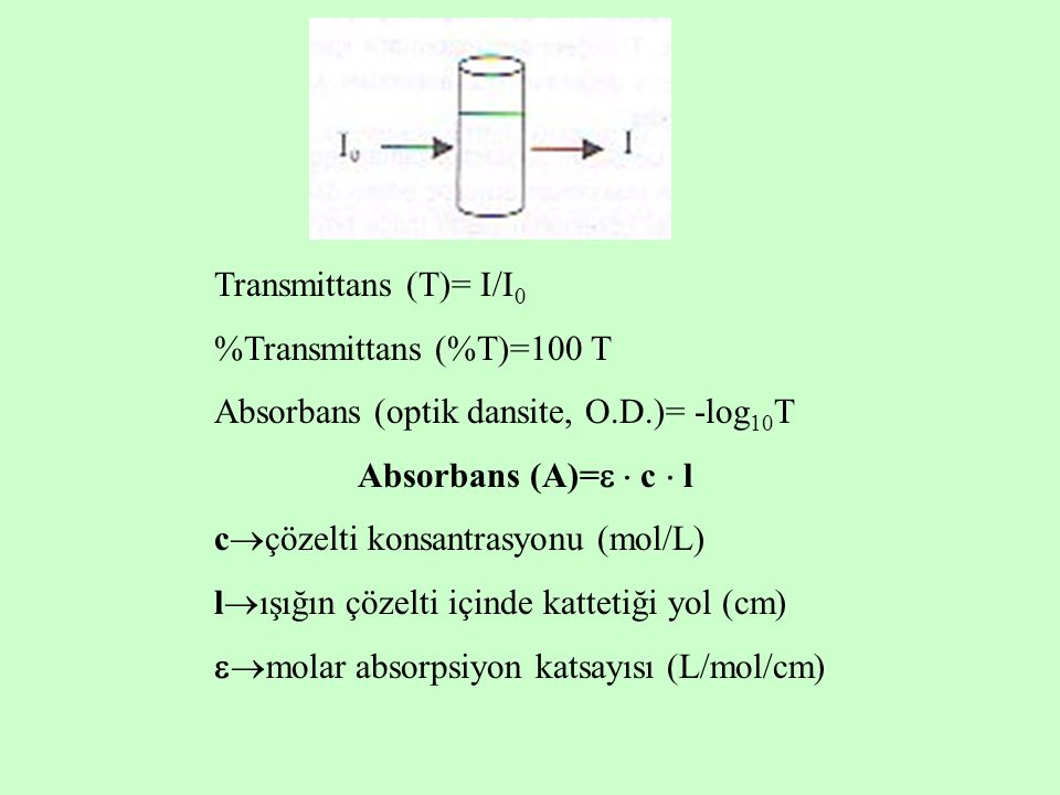 Transmittans (T)= I/I0 %Transmittans (%T)=100 T. Absorbans (optik dansite, O.D.)= -log10T. Absorbans (A)=  c  l.