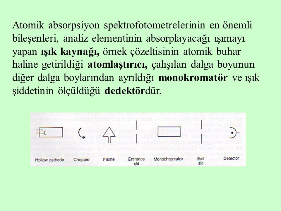 Atomik absorpsiyon spektrofotometrelerinin en önemli bileşenleri, analiz elementinin absorplayacağı ışımayı yapan ışık kaynağı, örnek çözeltisinin atomik buhar haline getirildiği atomlaştırıcı, çalışılan dalga boyunun diğer dalga boylarından ayrıldığı monokromatör ve ışık şiddetinin ölçüldüğü dedektördür.