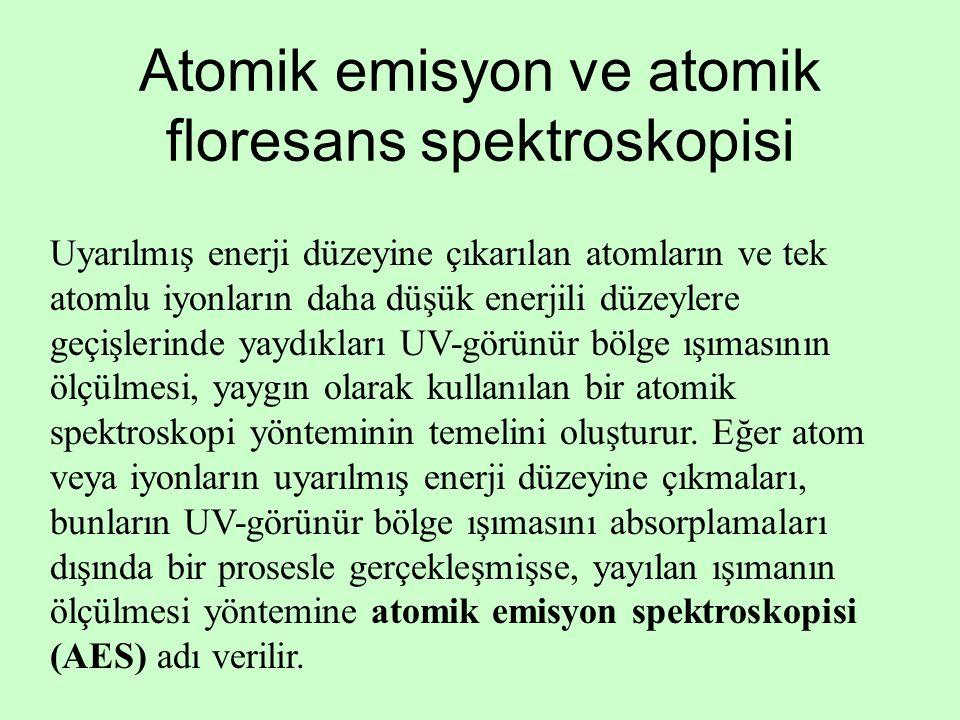 Atomik emisyon ve atomik floresans spektroskopisi