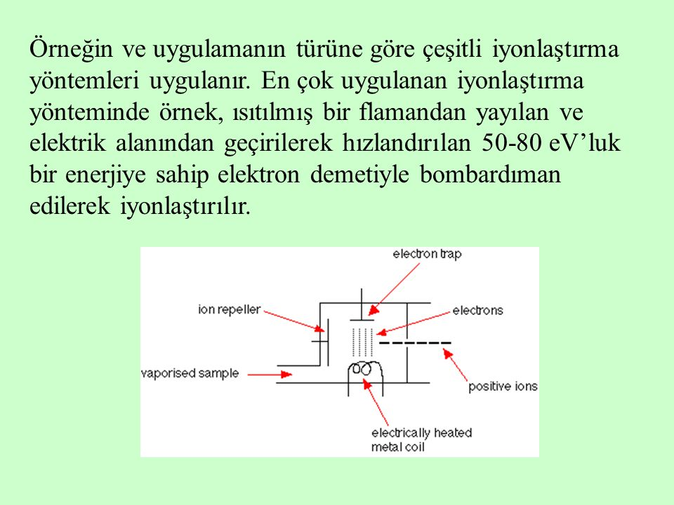 Örneğin ve uygulamanın türüne göre çeşitli iyonlaştırma yöntemleri uygulanır.