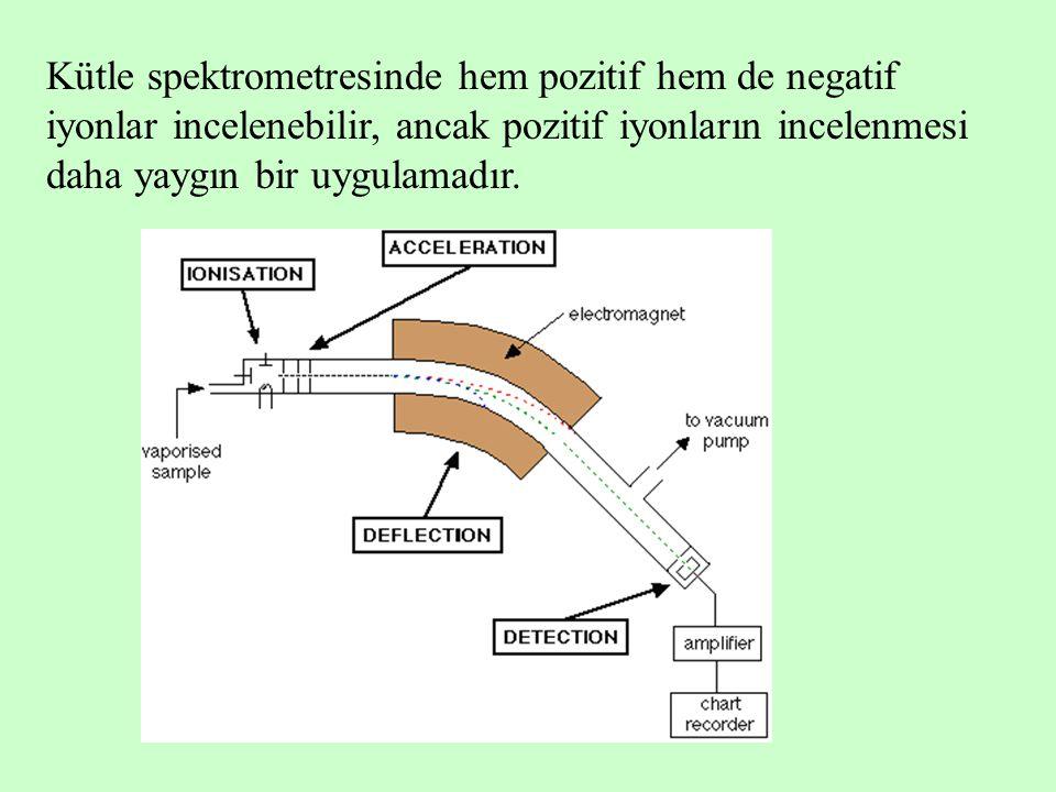 Kütle spektrometresinde hem pozitif hem de negatif iyonlar incelenebilir, ancak pozitif iyonların incelenmesi daha yaygın bir uygulamadır.