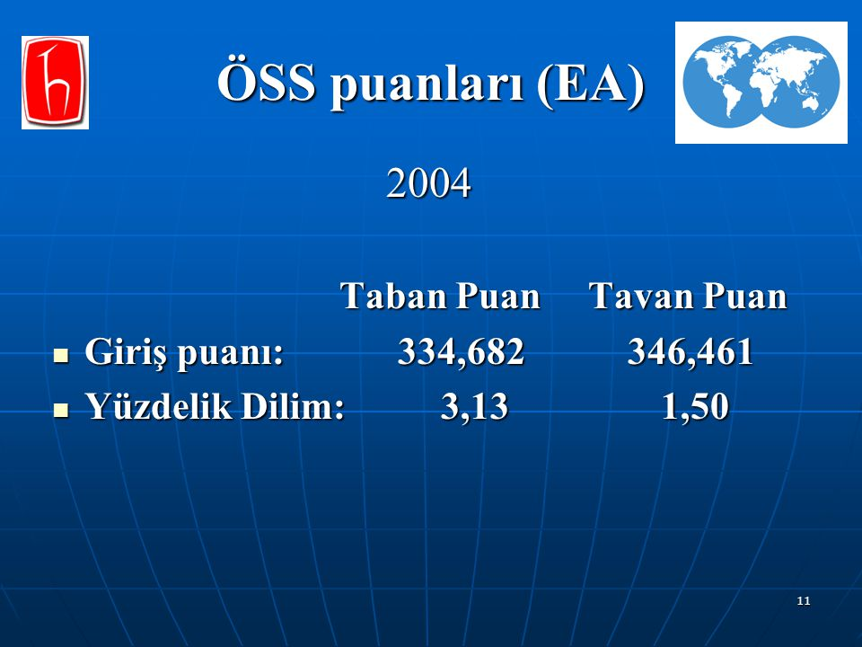 ÖSS puanları (EA) 2004 Taban Puan Tavan Puan