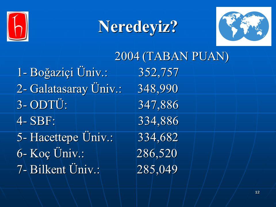 Neredeyiz 2004 (TABAN PUAN) 1- Boğaziçi Üniv.: 352,757