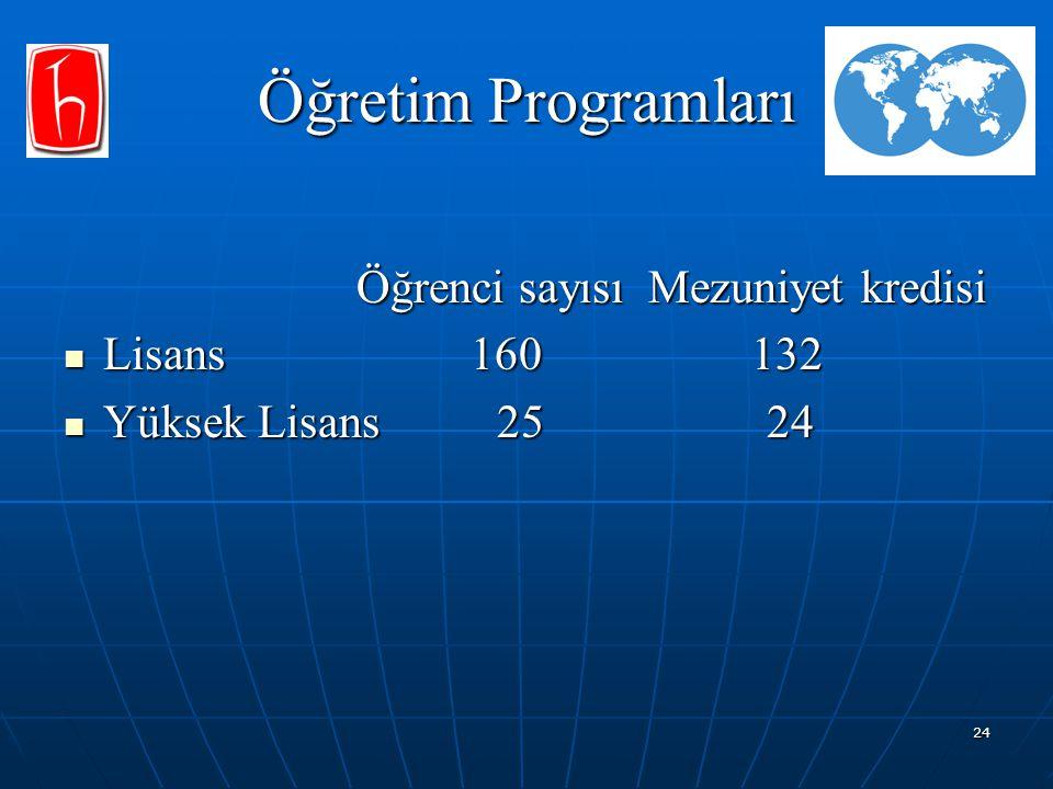 Öğretim Programları Öğrenci sayısı Mezuniyet kredisi Lisans 160 132