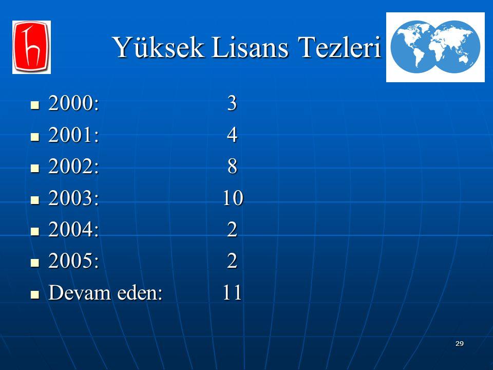 Yüksek Lisans Tezleri 2000: 3 2001: 4 2002: 8 2003: 10 2004: 2 2005: 2