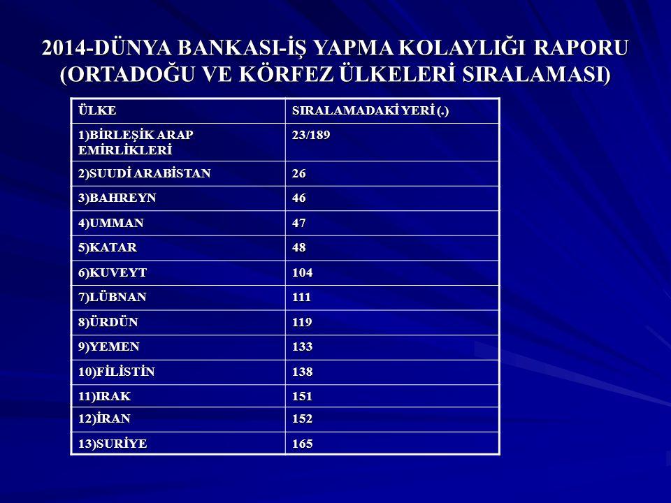 2014-DÜNYA BANKASI-İŞ YAPMA KOLAYLIĞI RAPORU