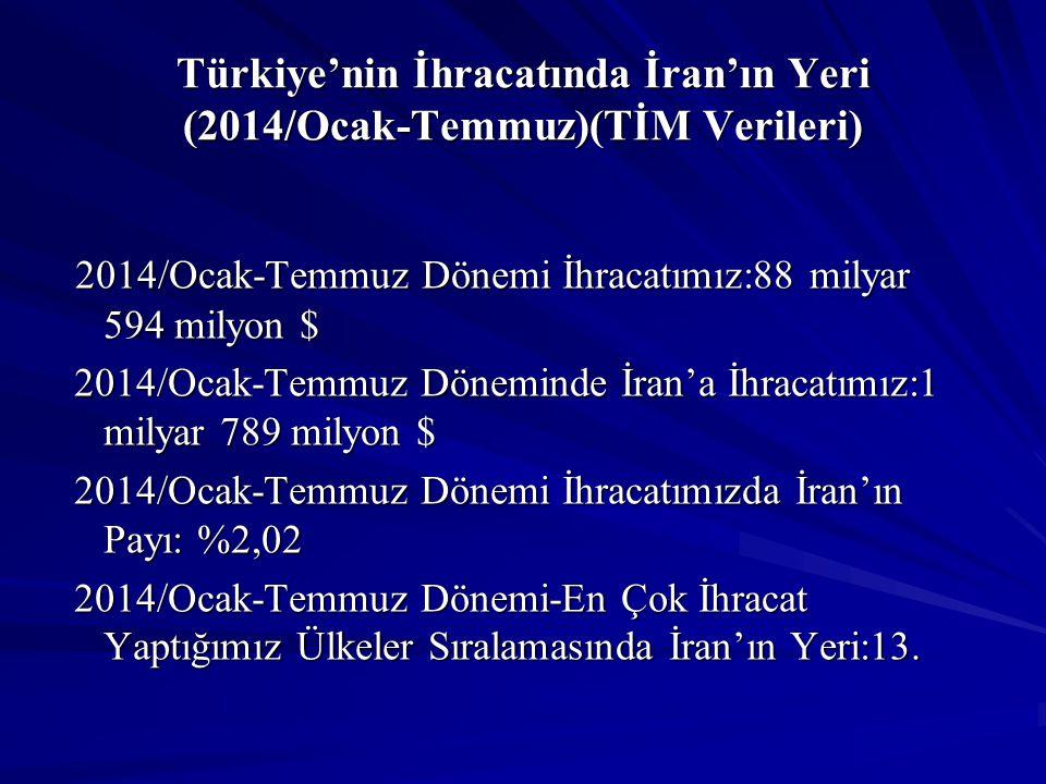 Türkiye'nin İhracatında İran'ın Yeri (2014/Ocak-Temmuz)(TİM Verileri)