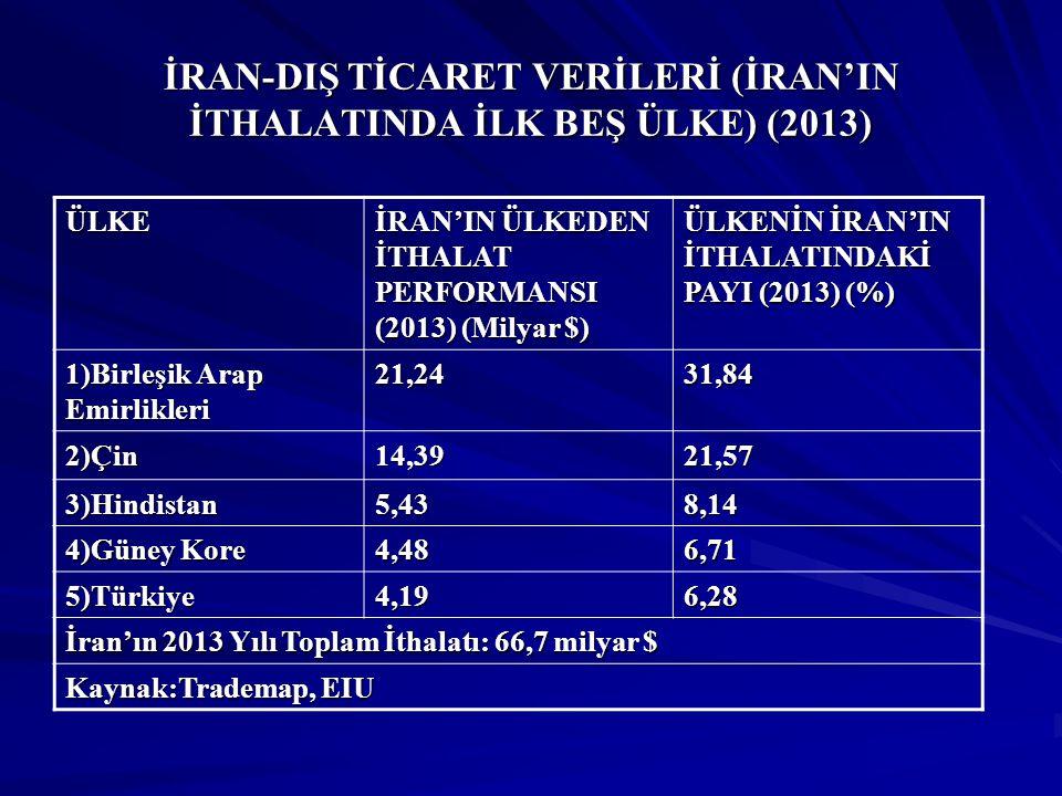 İRAN-DIŞ TİCARET VERİLERİ (İRAN'IN İTHALATINDA İLK BEŞ ÜLKE) (2013)