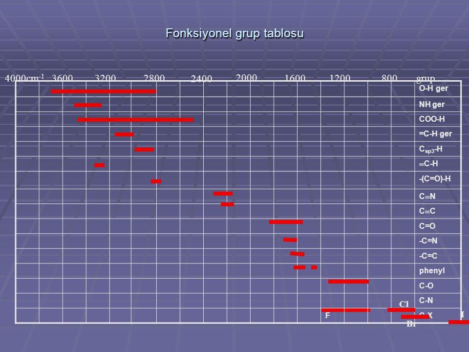 Fonksiyonel grup tablosu