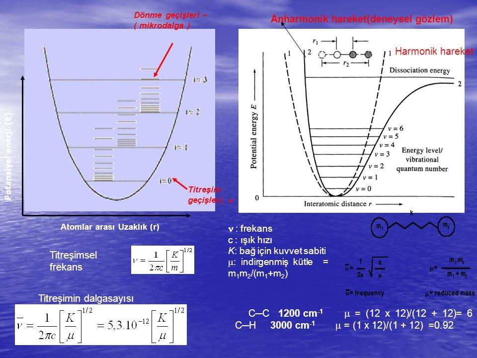 Anharmonik hareket(deneysel gözlem)