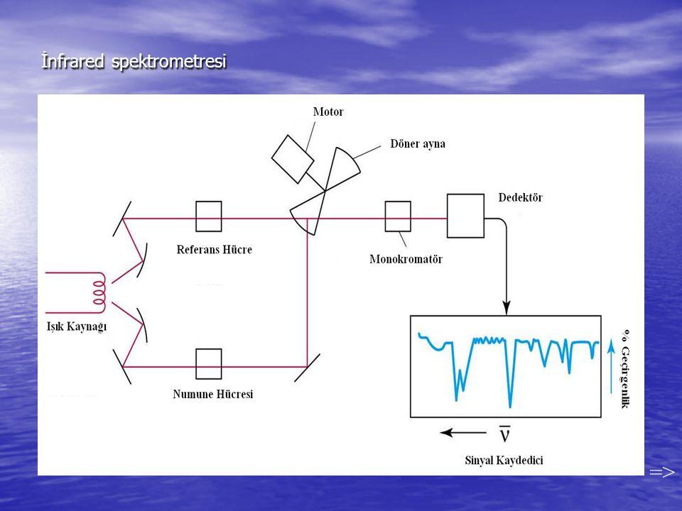 İnfrared spektrometresi