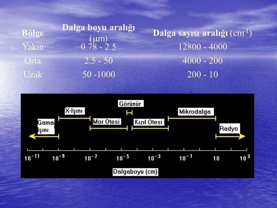 Dalga boyu aralığı (mm) Dalga sayısı aralığı (cm-1)