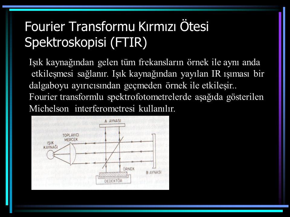 Fourier Transformu Kırmızı Ötesi Spektroskopisi (FTIR)