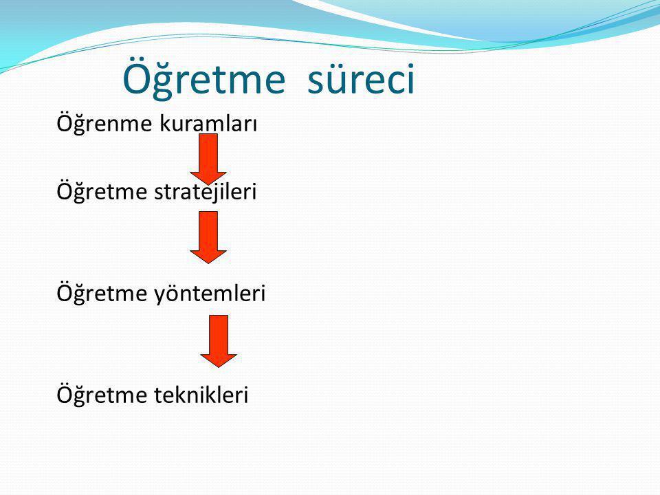 Öğretme süreci Öğrenme kuramları Öğretme stratejileri