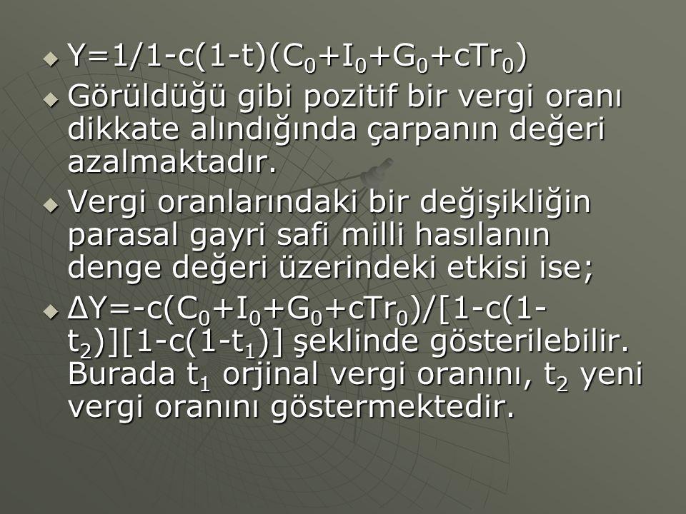 Y=1/1-c(1-t)(C0+I0+G0+cTr0)