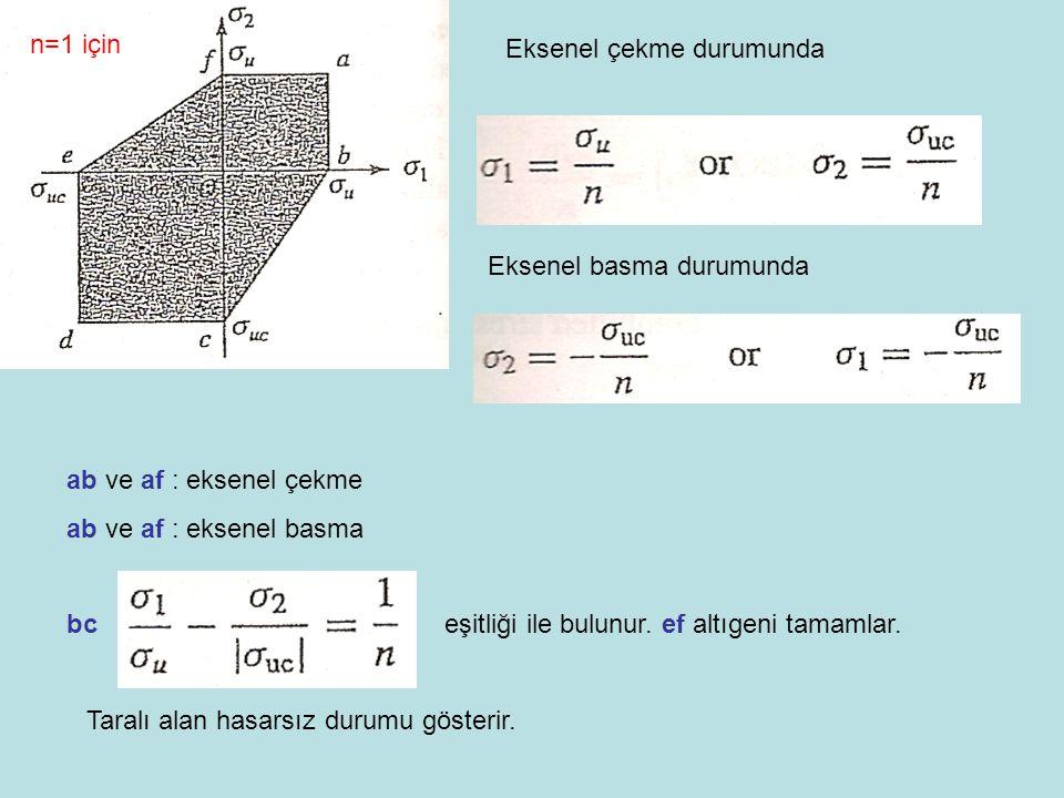 n=1 için Eksenel çekme durumunda. Eksenel basma durumunda. ab ve af : eksenel çekme. ab ve af : eksenel basma.