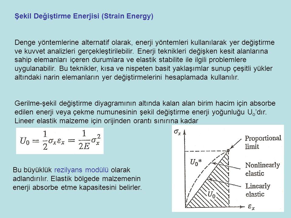 Şekil Değiştirme Enerjisi (Strain Energy)