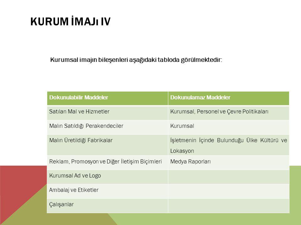 Kurum İmajı IV Kurumsal imajın bileşenleri aşağıdaki tabloda görülmektedir: Dokunulabilir Maddeler.
