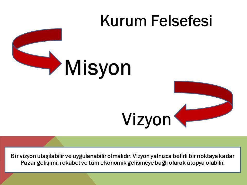 Misyon Vizyon Kurum Felsefesi