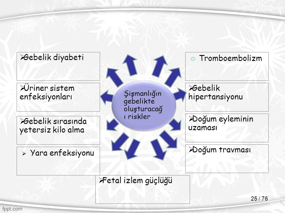 Üriner sistem enfeksiyonları Gebelik hipertansiyonu